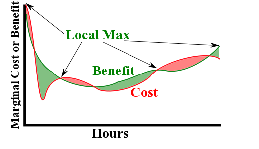 A plot of two curves.  The value or demand curve starts out high but decreases with increasing quantity.  The cost or supply curve increases with increasing quantity.