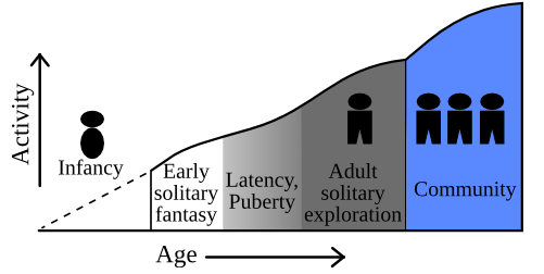 A wedge-shaped figure depicting the development of infantilism.