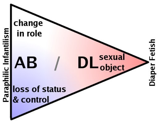 A triangle relating paraphilic infantilism, emphasizing change in role or loss of control, to diaper fetishism, emphasizing diapers as objects.  In some ways, the corners are similar to transvestism, masochism, and fetishism.